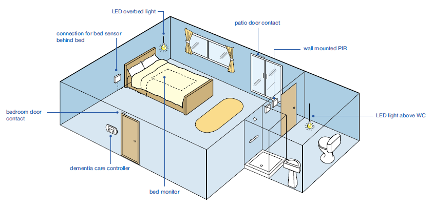 Typical dementia room layout